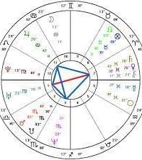 Birth Chart Formation